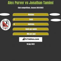 Alex Purver vs Jonathan Tamimi h2h player stats