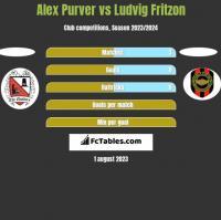 Alex Purver vs Ludvig Fritzon h2h player stats