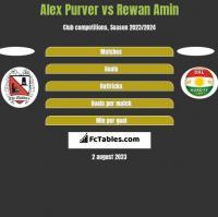Alex Purver vs Rewan Amin h2h player stats