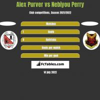 Alex Purver vs Nebiyou Perry h2h player stats