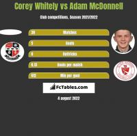 Corey Whitely vs Adam McDonnell h2h player stats