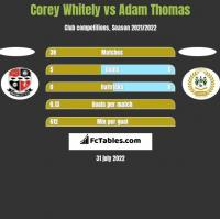 Corey Whitely vs Adam Thomas h2h player stats