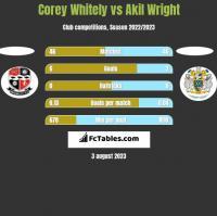 Corey Whitely vs Akil Wright h2h player stats