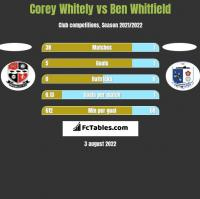 Corey Whitely vs Ben Whitfield h2h player stats