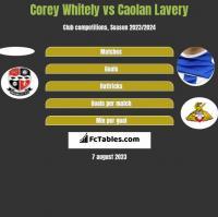 Corey Whitely vs Caolan Lavery h2h player stats