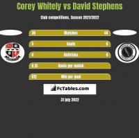 Corey Whitely vs David Stephens h2h player stats