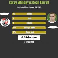 Corey Whitely vs Dean Parrett h2h player stats