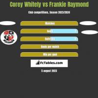 Corey Whitely vs Frankie Raymond h2h player stats
