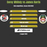 Corey Whitely vs James Harris h2h player stats