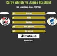 Corey Whitely vs James Horsfield h2h player stats