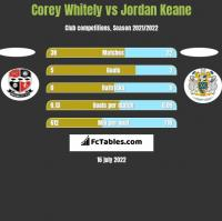Corey Whitely vs Jordan Keane h2h player stats