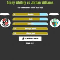Corey Whitely vs Jordan Williams h2h player stats