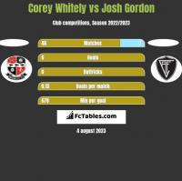 Corey Whitely vs Josh Gordon h2h player stats