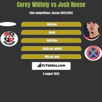 Corey Whitely vs Josh Reese h2h player stats