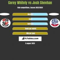 Corey Whitely vs Josh Sheehan h2h player stats