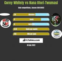 Corey Whitely vs Nana Ofori-Twumasi h2h player stats