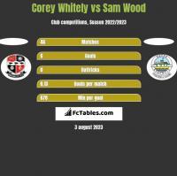Corey Whitely vs Sam Wood h2h player stats