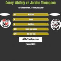Corey Whitely vs Jordon Thompson h2h player stats