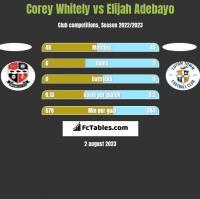 Corey Whitely vs Elijah Adebayo h2h player stats