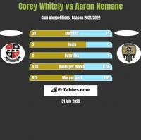 Corey Whitely vs Aaron Nemane h2h player stats
