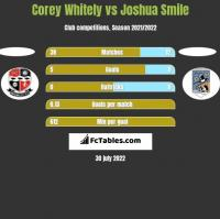 Corey Whitely vs Joshua Smile h2h player stats