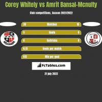 Corey Whitely vs Amrit Bansal-Mcnulty h2h player stats