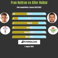 Fran Beltran vs Aitor Ruibal h2h player stats