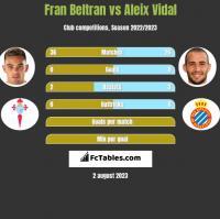 Fran Beltran vs Aleix Vidal h2h player stats