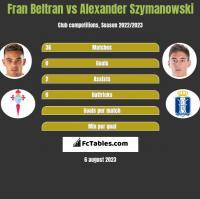 Fran Beltran vs Alexander Szymanowski h2h player stats