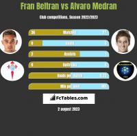 Fran Beltran vs Alvaro Medran h2h player stats