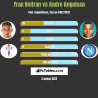 Fran Beltran vs Andre Anguissa h2h player stats
