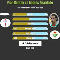 Fran Beltran vs Andres Guardado h2h player stats