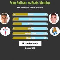 Fran Beltran vs Brais Mendez h2h player stats