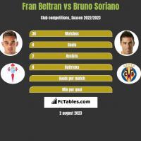 Fran Beltran vs Bruno Soriano h2h player stats