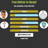 Fran Beltran vs Burgui h2h player stats