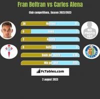Fran Beltran vs Carles Alena h2h player stats