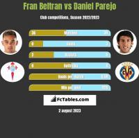 Fran Beltran vs Daniel Parejo h2h player stats