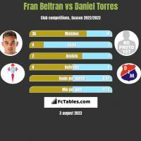 Fran Beltran vs Daniel Torres h2h player stats