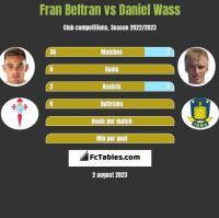 Fran Beltran vs Daniel Wass h2h player stats