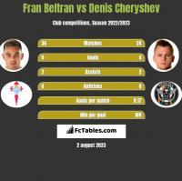 Fran Beltran vs Denis Cheryshev h2h player stats
