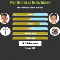 Fran Beltran vs Denis Suarez h2h player stats