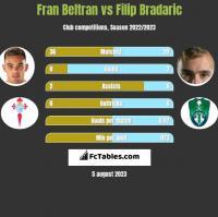Fran Beltran vs Filip Bradaric h2h player stats