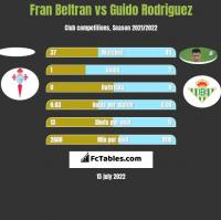 Fran Beltran vs Guido Rodriguez h2h player stats