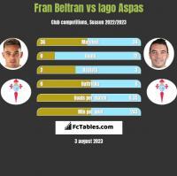 Fran Beltran vs Iago Aspas h2h player stats