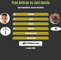 Fran Beltran vs Javi Garcia h2h player stats