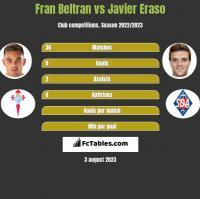 Fran Beltran vs Javier Eraso h2h player stats
