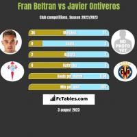 Fran Beltran vs Javier Ontiveros h2h player stats