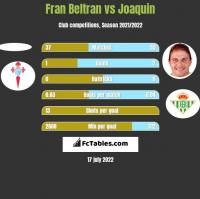 Fran Beltran vs Joaquin h2h player stats