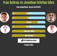 Fran Beltran vs Jonathan Cristian Silva h2h player stats