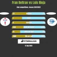Fran Beltran vs Luis Rioja h2h player stats
